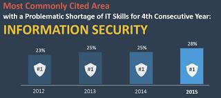 IT skills shortage graph