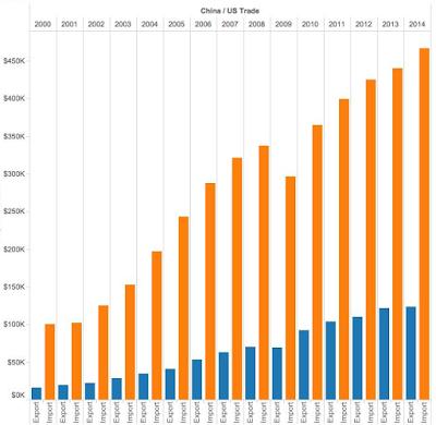China imports exports graph